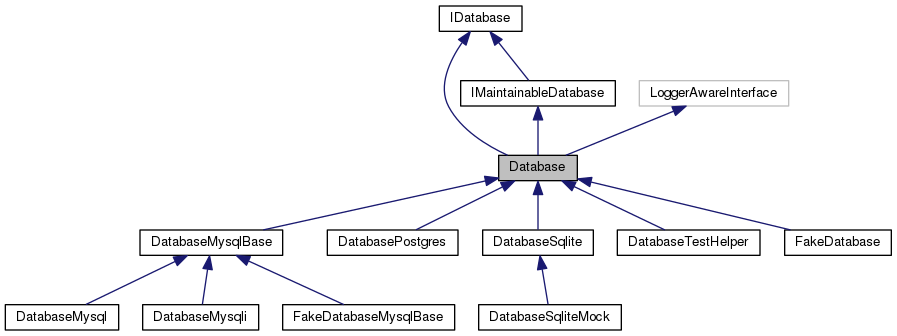 MediaWiki: Database Class Reference