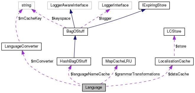 MediaWiki: Language Class Reference