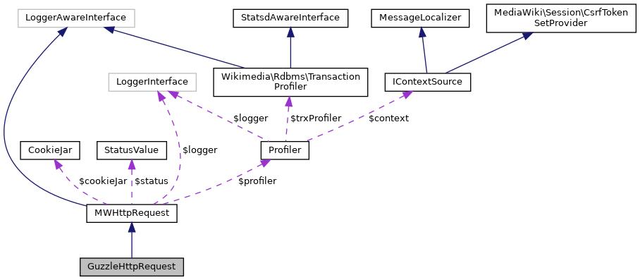 MediaWiki: GuzzleHttpRequest Class Reference