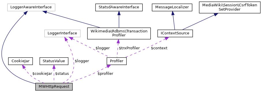 MediaWiki: MWHttpRequest Class Reference