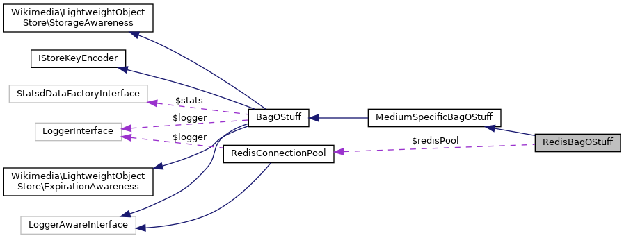 MediaWiki: RedisBagOStuff Class Reference