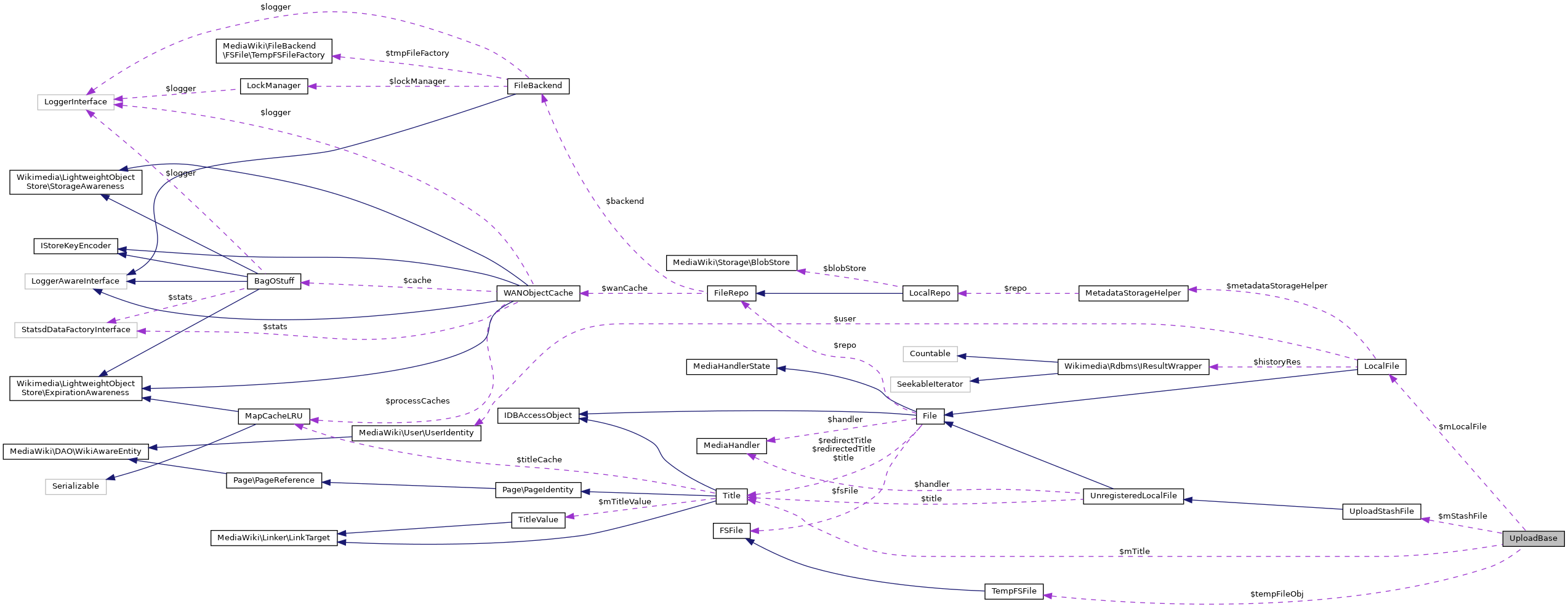 MediaWiki: UploadBase Class Reference