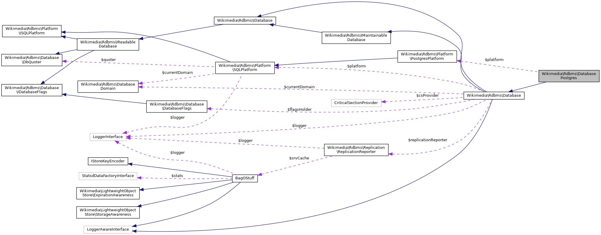 MediaWiki: Wikimedia\Rdbms\DatabasePostgres Class Reference